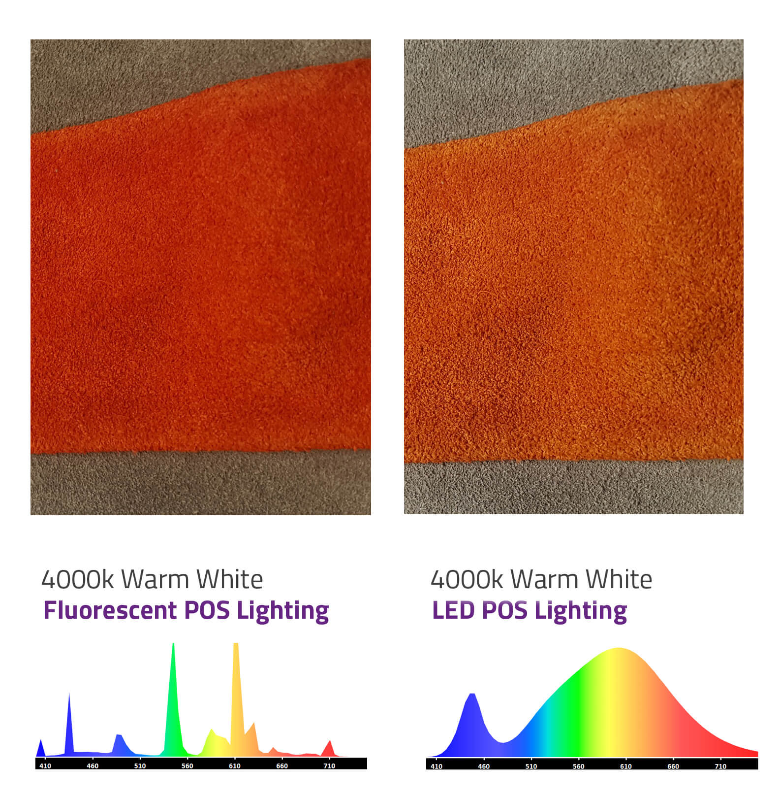 Are you LED Ready? : Here's how you can maintain your colour assessment standards