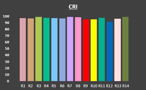 CRI Graph for VeriVide D50 Lamps