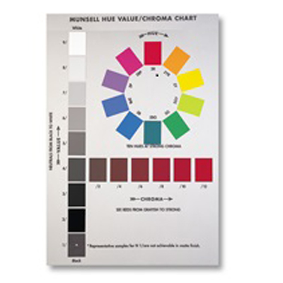 Munsell Hue, Value, Chroma Poster Wall Chart