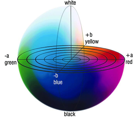 How to choose the right colour measurement device to ensure colour and appearance consistency